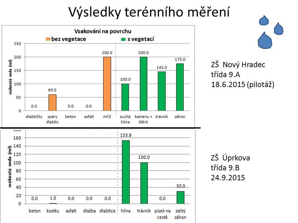 Výsledky terénního měření ZŠ Úprkova třída 9.B 24.9.2015 ZŠ Nový Hradec třída 9.A 18.6.2015 (pilotáž)
