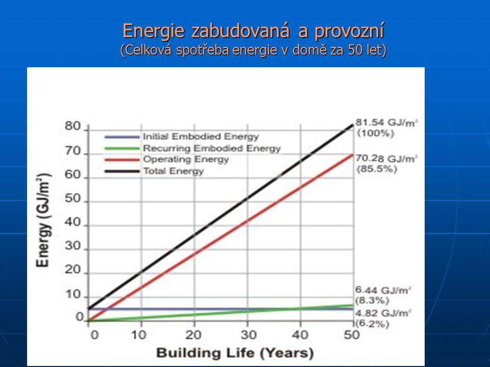 Energie zabudovaná a provozní (Celková spotřeba energie v domě za 50 let)