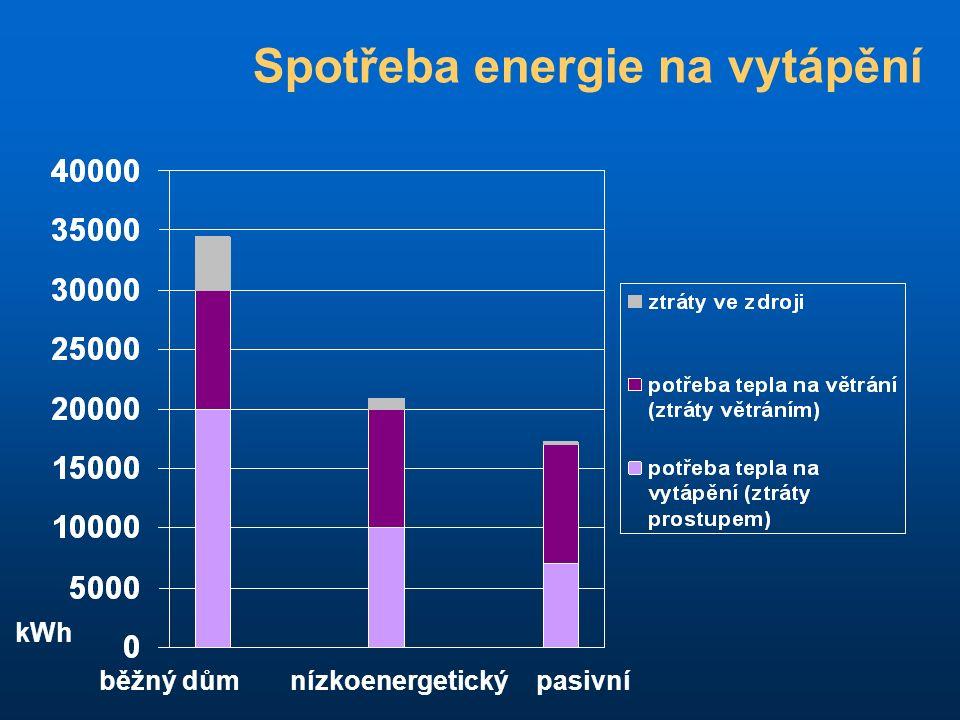 Spotřeba energie na vytápění běžný dům nízkoenergetický pasivní kWh