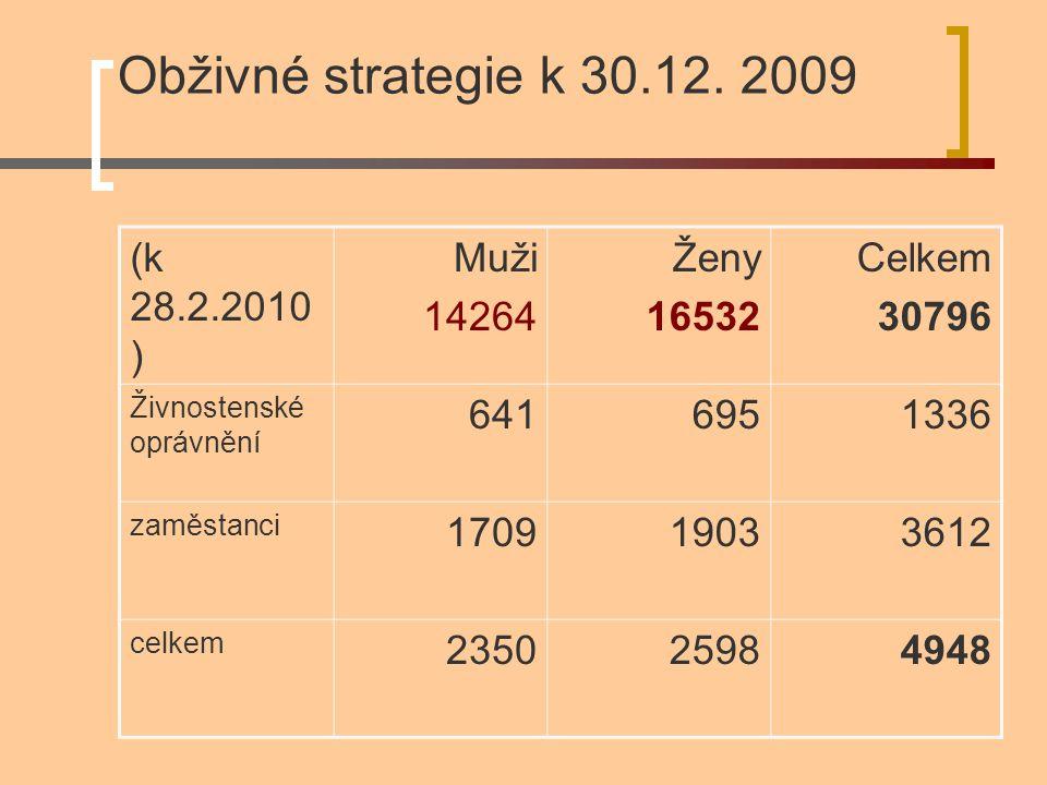 Obživné strategie k 30.12. 2009 (k 28.2.2010 ) Muži 14264 Ženy 16532 Celkem 30796 Živnostenské oprávnění 6416951336 zaměstanci 170919033612 celkem 235