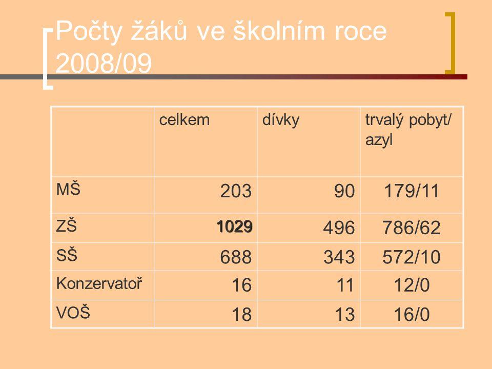Počty žáků ve školním roce 2008/09 celkemdívkytrvalý pobyt/ azyl MŠ 20390179/11 ZŠ1029 496786/62 SŠ 688343572/10 Konzervatoř 161112/0 VOŠ 181316/0