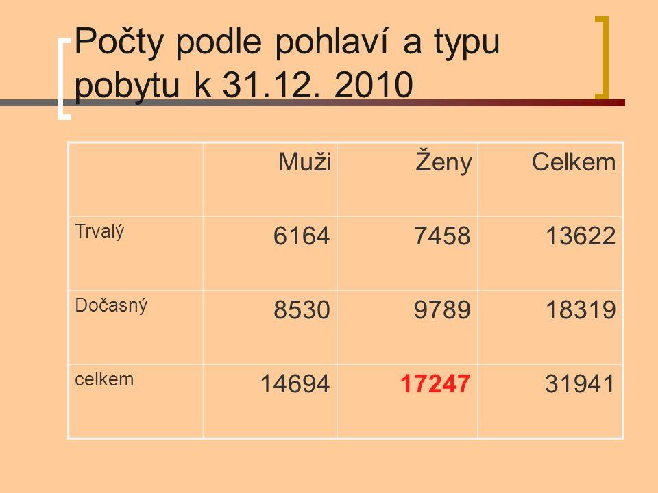 Počty podle pohlaví a typu pobytu k 31.12. 2010 MužiŽenyCelkem Trvalý 6164745813622 Dočasný 8530978918319 celkem 146941724731941