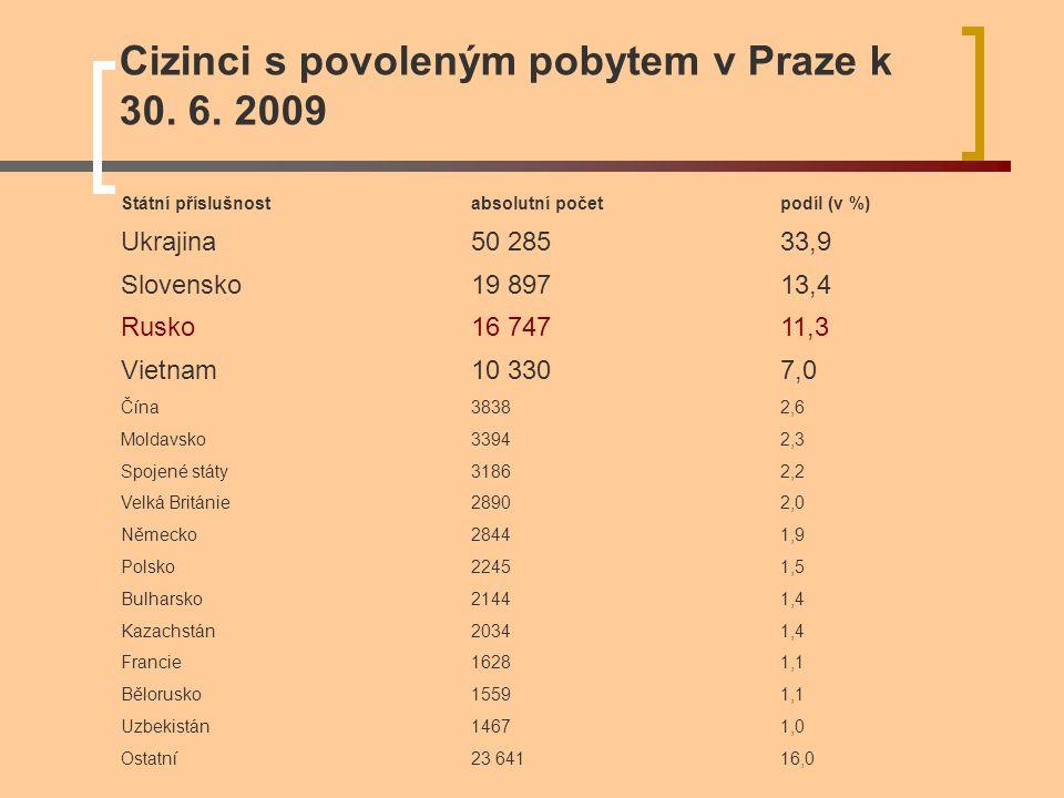Cizinci s povoleným pobytem v Praze k 30. 6. 2009 Státní příslušnostabsolutní početpodíl (v %) Ukrajina50 28533,9 Slovensko19 89713,4 Rusko16 74711,3