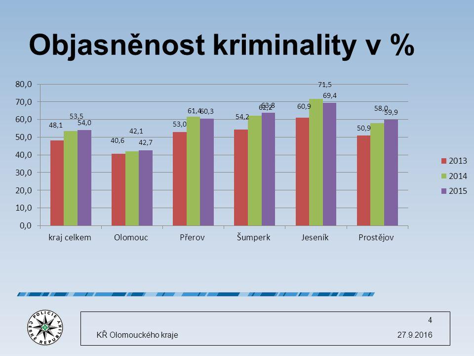 Škoda způsobená trestnou činností 27.9.2016KŘ Olomouckého kraje 15 862.303.000,- Kč (v roce 2014 1.009.808.000,- Kč) způsobená škoda počet skutků hospodářská kriminalita Ø 291 056 Kč majetková kriminalita Ø 36 474Kč ostatní trestné činy Ø 2 687Kč