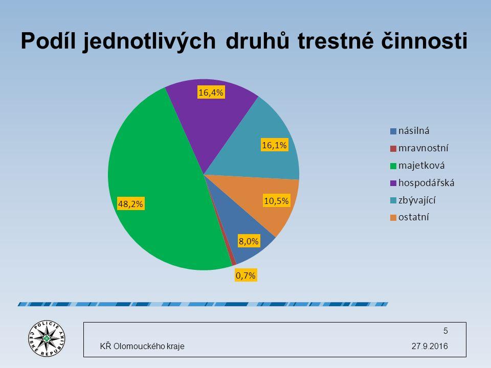 Podíl jednotlivých druhů trestné činnosti 27.9.2016KŘ Olomouckého kraje 5
