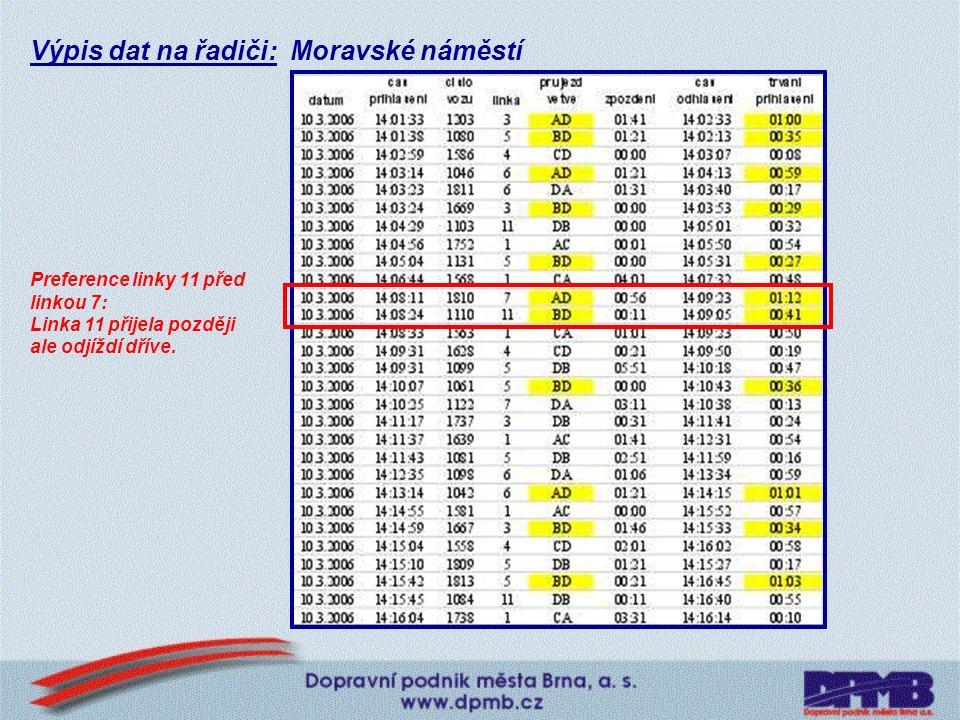 Příklady řešení: Moravské náměstí Do jedné větve ústí linky tramvají ze dvou směrů.