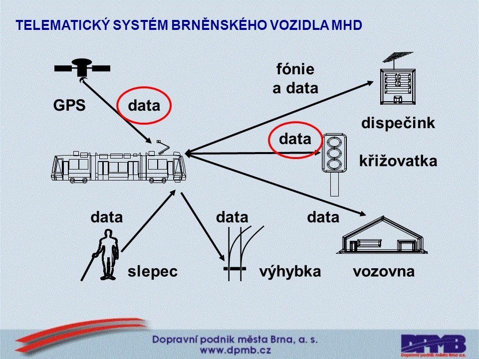 Editace dat pro palubní počítač: Křižovatky DYNAMICKÁ PREFERENCE MHD NA ŘÍZENÉ KŘIŽOVATCE Výhybky Zastávky