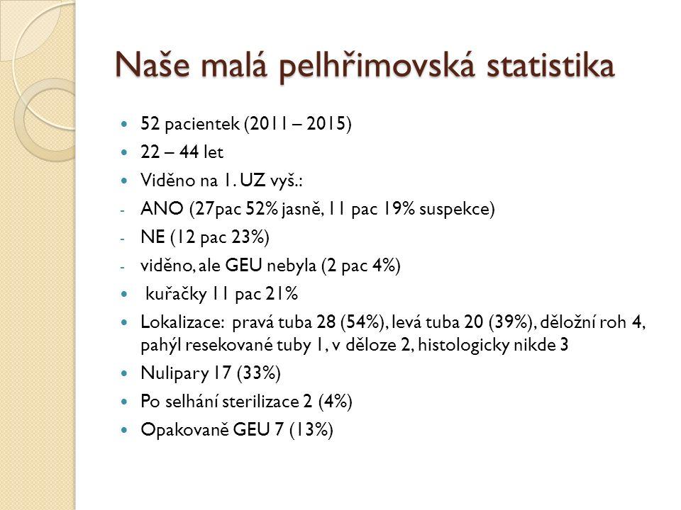 Naše malá pelhřimovská statistika 52 pacientek (2011 – 2015) 22 – 44 let Viděno na 1.