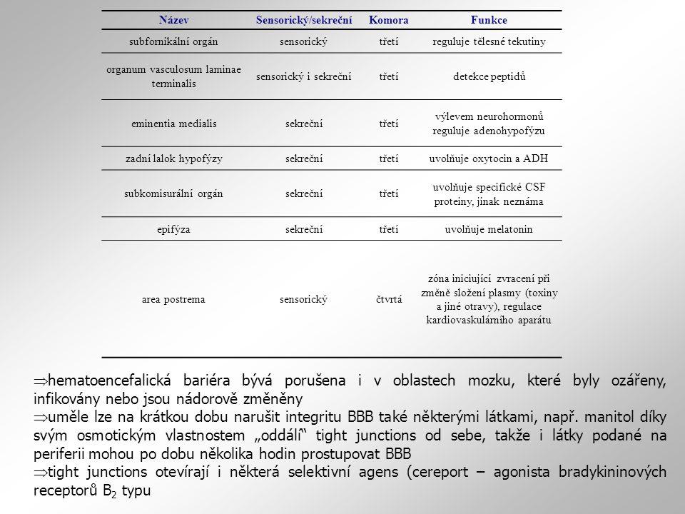 NázevSensorický/sekrečníKomoraFunkce subfornikální orgánsensorickýtřetíreguluje tělesné tekutiny organum vasculosum laminae terminalis sensorický i sekrečnítřetídetekce peptidů eminentia medialissekrečnítřetí výlevem neurohormonů reguluje adenohypofýzu zadní lalok hypofýzysekrečnítřetíuvolňuje oxytocin a ADH subkomisurální orgánsekrečnítřetí uvolňuje specifické CSF proteiny, jinak neznáma epifýzasekrečnítřetíuvolňuje melatonin area postremasensorickýčtvrtá zóna iniciující zvracení při změně složení plasmy (toxiny a jiné otravy), regulace kardiovaskulárního aparátu  hematoencefalická bariéra bývá porušena i v oblastech mozku, které byly ozářeny, infikovány nebo jsou nádorově změněny  uměle lze na krátkou dobu narušit integritu BBB také některými látkami, např.