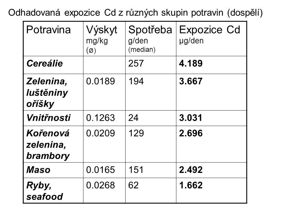 Odhadovaná expozice Cd z různých skupin potravin (dospělí) PotravinaVýskyt mg/kg (ø ) Spotřeba g/den (median) Expozice Cd µg/den Cereálie2574.189 Zelenina, luštěniny oříšky 0.01891943.667 Vnitřnosti0.1263243.031 Kořenová zelenina, brambory 0.02091292.696 Maso0.01651512.492 Ryby, seafood 0.0268621.662