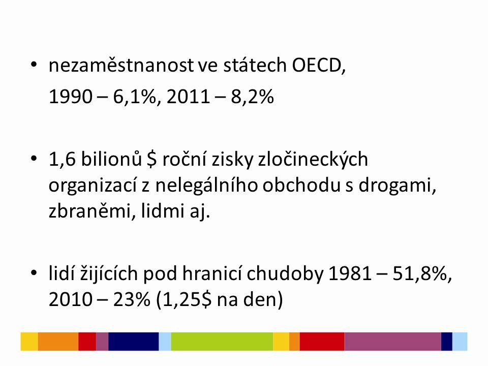 nezaměstnanost ve státech OECD, 1990 – 6,1%, 2011 – 8,2% 1,6 bilionů $ roční zisky zločineckých organizací z nelegálního obchodu s drogami, zbraněmi,