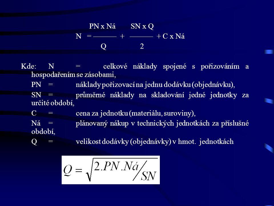 PN x Ná SN x Q N = ——— + ——— + C x Ná Q 2 Kde: N=celkové náklady spojené s pořizováním a hospodařením se zásobami, PN=náklady pořizovací na jednu dodávku (objednávku), SN=průměrné náklady na skladování jedné jednotky za určité období, C=cena za jednotku (materiálu, suroviny), Ná=plánovaný nákup v technických jednotkách za příslušné období, Q=velikost dodávky (objednávky) v hmot.