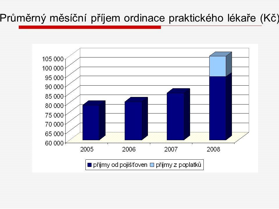 Průměrný měsíční příjem ordinace praktického lékaře (Kč)