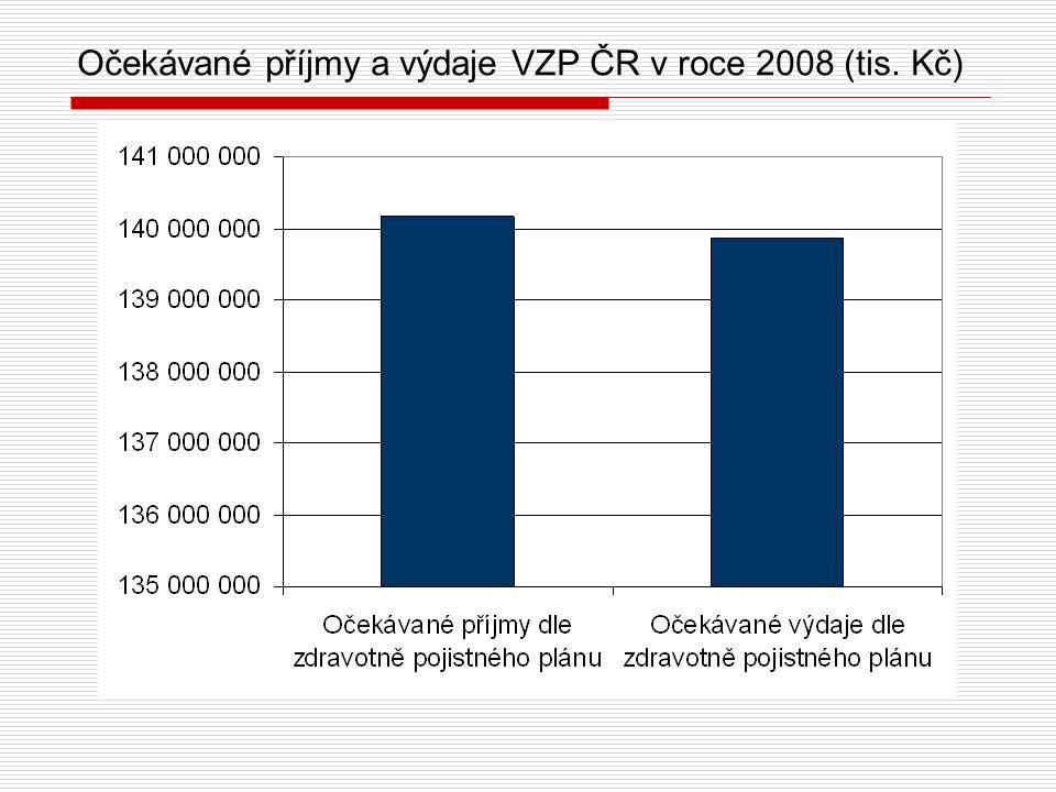 Očekávané příjmy a výdaje VZP ČR v roce 2008 (tis. Kč)