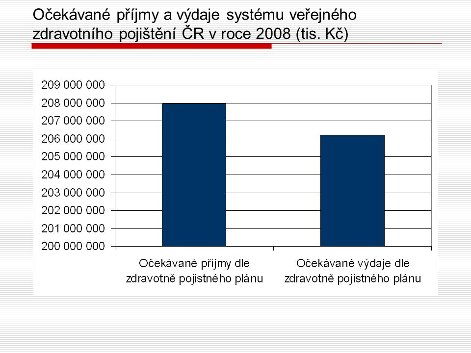 Očekávané příjmy a výdaje systému veřejného zdravotního pojištění ČR v roce 2008 (tis. Kč)