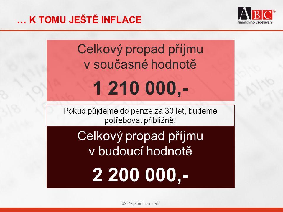 … K TOMU JEŠTĚ INFLACE 09 Zajištění na stáří Celkový propad příjmu v současné hodnotě 1 210 000,- Celkový propad příjmu v budoucí hodnotě 2 200 000,- Pokud půjdeme do penze za 30 let, budeme potřebovat přibližně:
