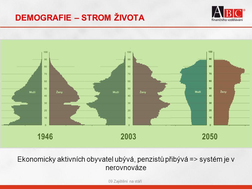DEMOGRAFIE – STROM ŽIVOTA 09 Zajištění na stáří 194620032050 Ekonomicky aktivních obyvatel ubývá, penzistů přibývá => systém je v nerovnováze