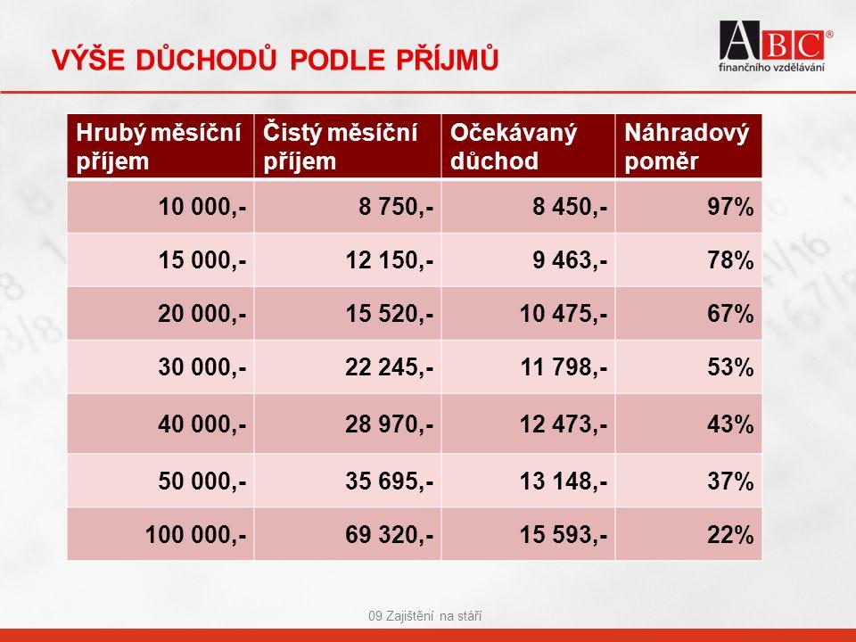 VÝŠE DŮCHODŮ PODLE PŘÍJMŮ 09 Zajištění na stáří Hrubý měsíční příjem Čistý měsíční příjem Očekávaný důchod Náhradový poměr 10 000,-8 750,-8 450,-97% 15 000,-12 150,-9 463,-78% 20 000,-15 520,-10 475,-67% 30 000,-22 245,-11 798,-53% 40 000,-28 970,-12 473,-43% 50 000,-35 695,-13 148,-37% 100 000,-69 320,-15 593,-22%