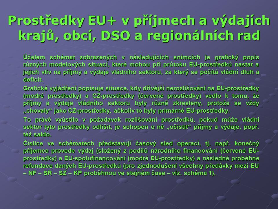 Prostředky EU+ v příjmech a výdajích krajů, obcí, DSO a regionálních rad Účelem schémat zobrazených v následujících snímcích je grafický popis různých