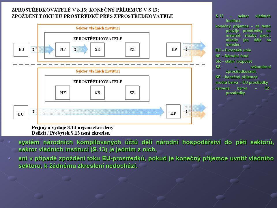 systém národních kompilovaných účtů dělí národní hospodářství do pěti sektorů, sektor vládních institucí (S.13) je jedním z nich,systém národních komp
