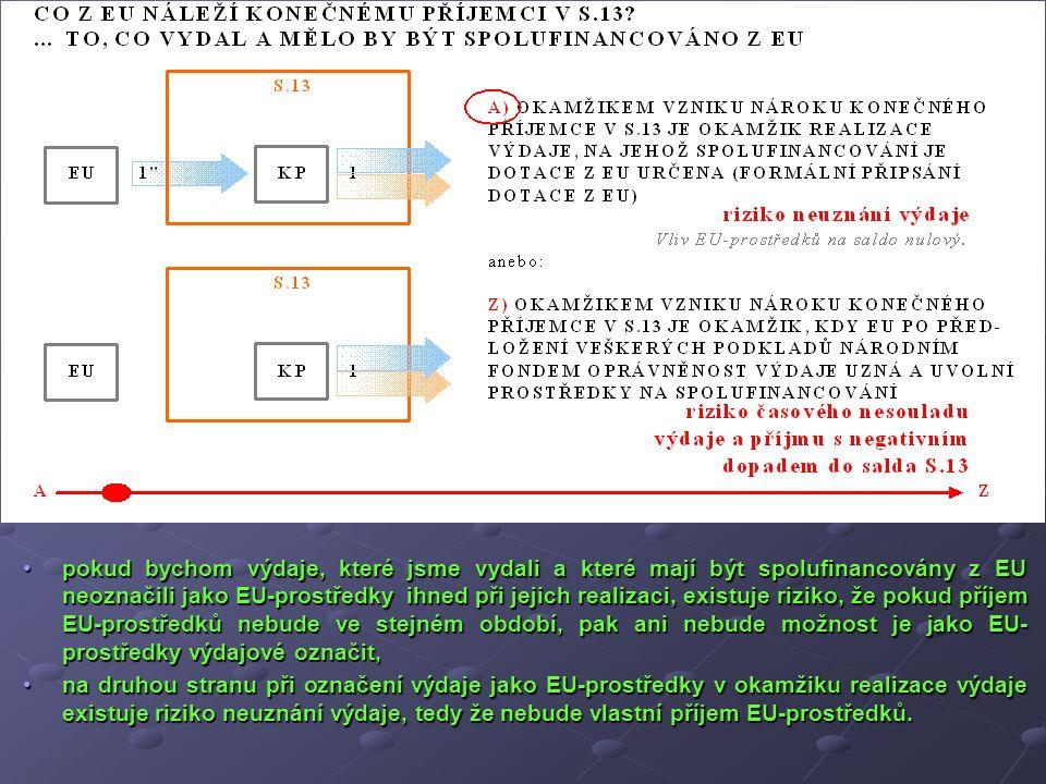 pokud bychom výdaje, které jsme vydali a které mají být spolufinancovány z EU neoznačili jako EU-prostředky ihned při jejich realizaci, existuje rizik