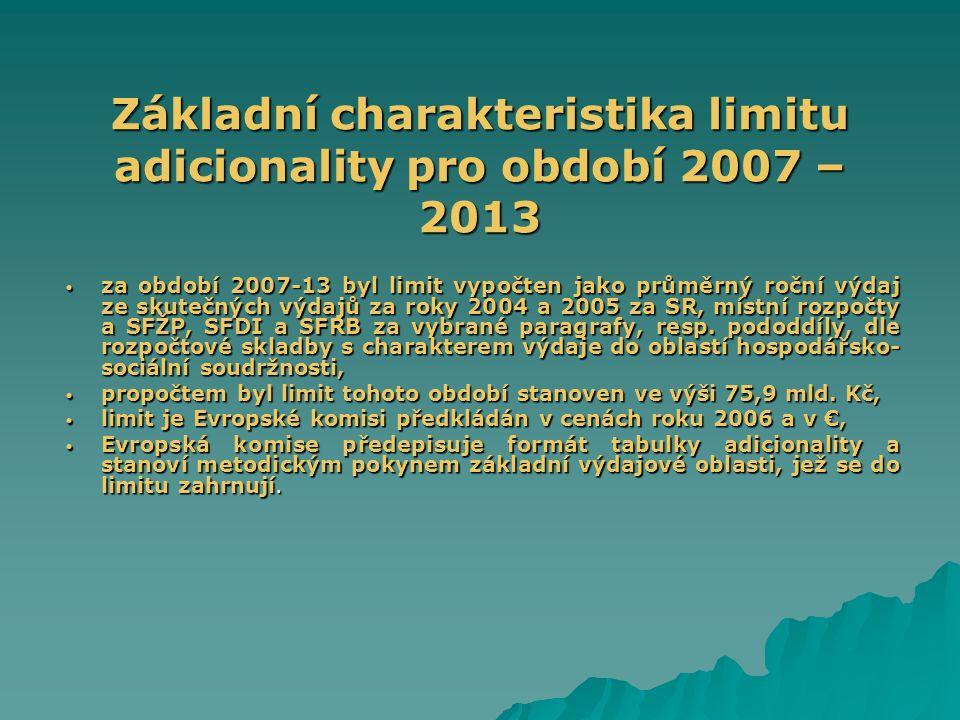 Základní charakteristika limitu adicionality pro období 2007 – 2013 za období 2007-13 byl limit vypočten jako průměrný roční výdaj ze skutečných výdaj