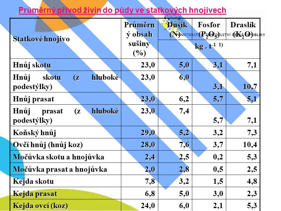 Průměrný přívod živin do půdy ve statkových hnojivech Statkové hnojivo Průměrn ý obsah sušiny (%) Dusík (N) Dusík (N) Fosfor (P 2 O 5 ) Draslík (K 2 O) kg.