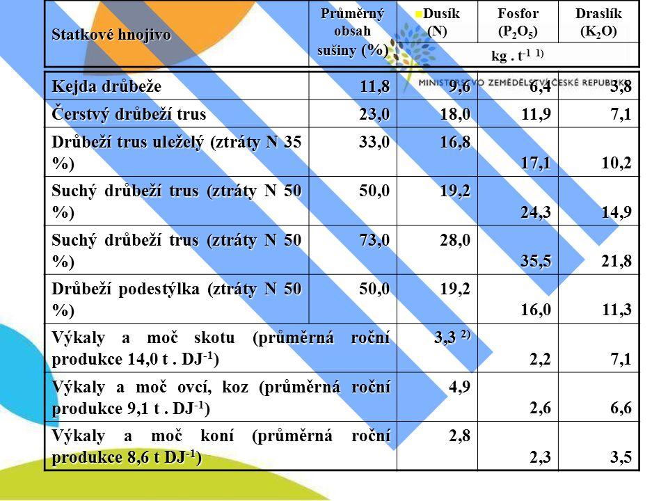 Kejda drůbeže 11,89,6 6,43,8 Čerstvý drůbeží trus 23,018,0 11,97,1 Drůbeží trus uleželý (ztráty N 35 %) 33,016,8 17,110,2 Suchý drůbeží trus (ztráty N 50 %) 50,019,2 24,314,9 73,028,0 35,521,8 Drůbeží podestýlka (ztráty N 50 %) 50,019,2 16,011,3 Výkaly a moč skotu (průměrná roční produkce 14,0 t.