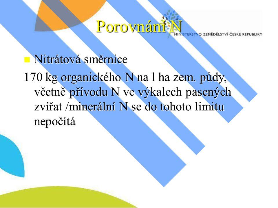 Porovnání N Nitrátová směrnice Nitrátová směrnice 170 kg organického N na l ha zem.