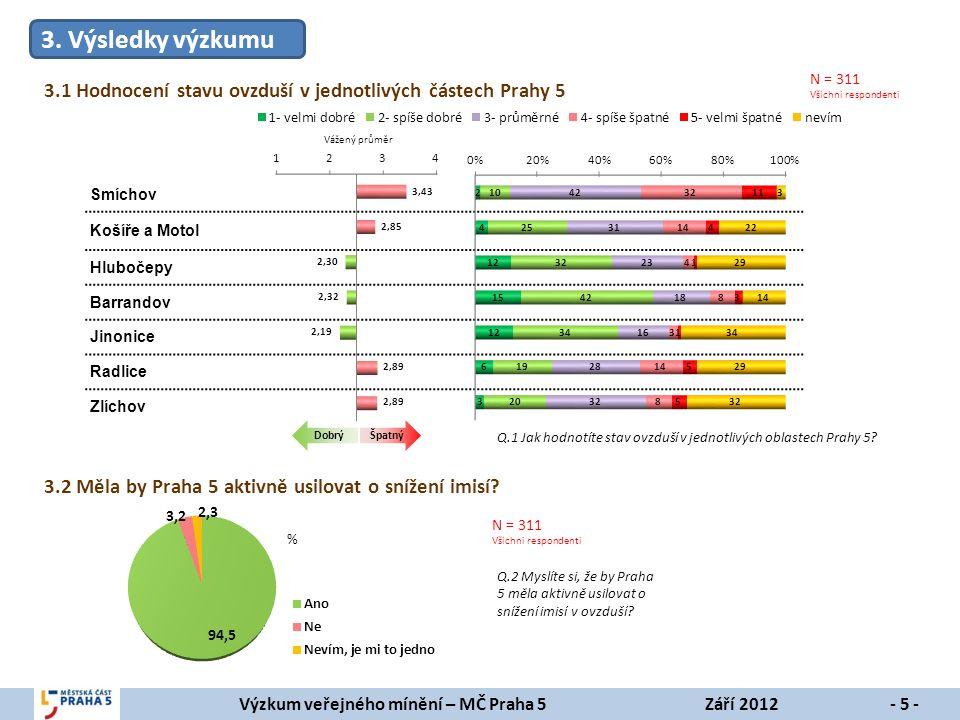 Výzkum veřejného mínění – MČ Praha 5Září 2012- 6 - 3.