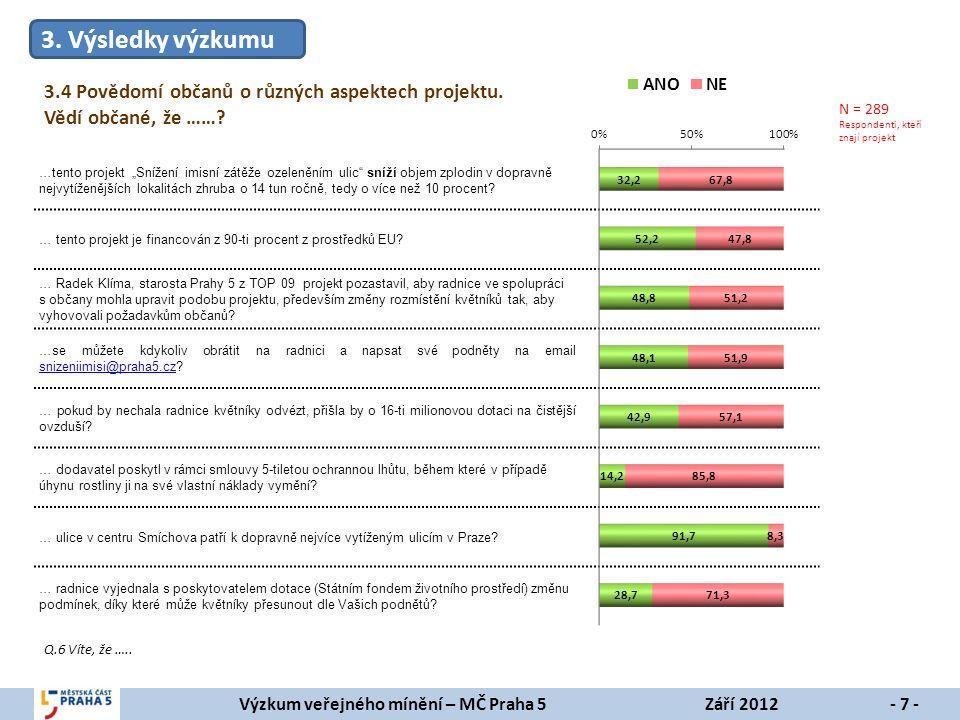 Výzkum veřejného mínění – MČ Praha 5Září 2012- 8 - Q.4 Jak hodnotíte prvotní rozmístění květníků a jejich vzhled, které byly udělány ještě podle návrhu předchozího vedení radnice.