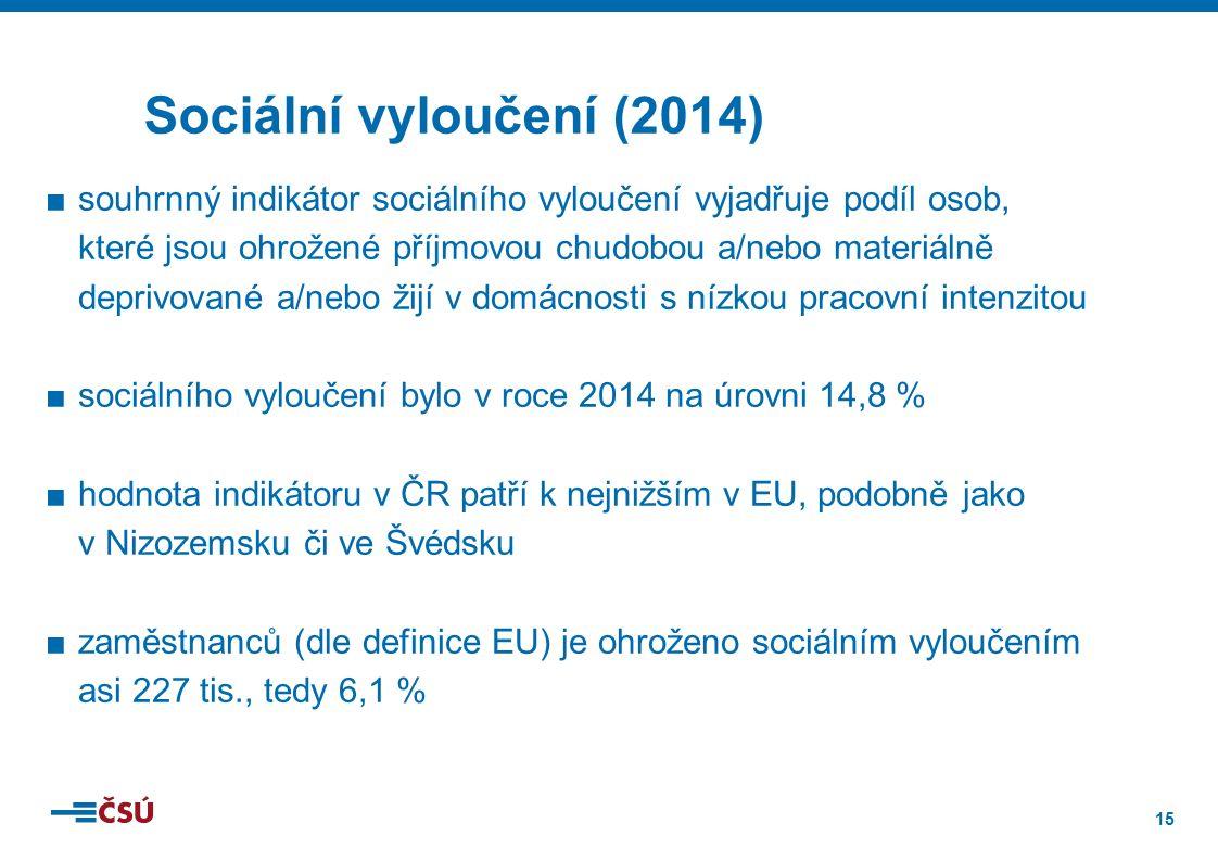 15 ■souhrnný indikátor sociálního vyloučení vyjadřuje podíl osob, které jsou ohrožené příjmovou chudobou a/nebo materiálně deprivované a/nebo žijí v domácnosti s nízkou pracovní intenzitou ■sociálního vyloučení bylo v roce 2014 na úrovni 14,8 % ■hodnota indikátoru v ČR patří k nejnižším v EU, podobně jako v Nizozemsku či ve Švédsku ■zaměstnanců (dle definice EU) je ohroženo sociálním vyloučením asi 227 tis., tedy 6,1 % Sociální vyloučení (2014)