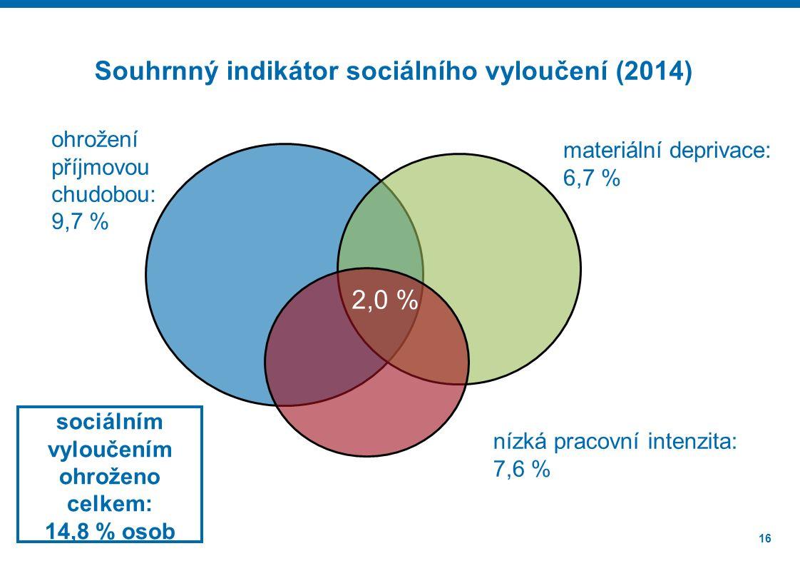 16 2,0 % ohrožení příjmovou chudobou: 9,7 % materiální deprivace: 6,7 % nízká pracovní intenzita: 7,6 % Souhrnný indikátor sociálního vyloučení (2014) sociálním vyloučením ohroženo celkem: 14,8 % osob
