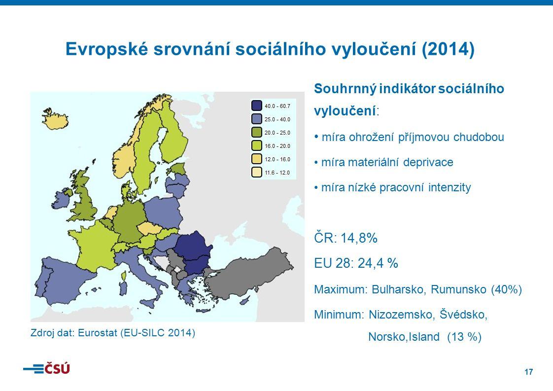 17 Zdroj dat: Eurostat (EU-SILC 2014) Souhrnný indikátor sociálního vyloučení: míra ohrožení příjmovou chudobou míra materiální deprivace míra nízké pracovní intenzity ČR: 14,8% EU 28: 24,4 % Maximum: Bulharsko, Rumunsko (40%) Minimum: Nizozemsko, Švédsko, Norsko,Island (13 %) Evropské srovnání sociálního vyloučení (2014)