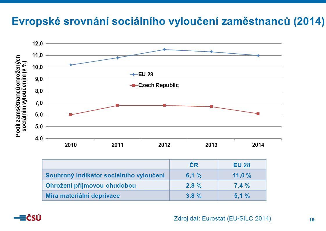 18 Zdroj dat: Eurostat (EU-SILC 2014) Evropské srovnání sociálního vyloučení zaměstnanců (2014) ČREU 28 Souhrnný indikátor sociálního vyloučení6,1 %11,0 % Ohrožení příjmovou chudobou2,8 %7,4 % Míra materiální deprivace3,8 %5,1 %