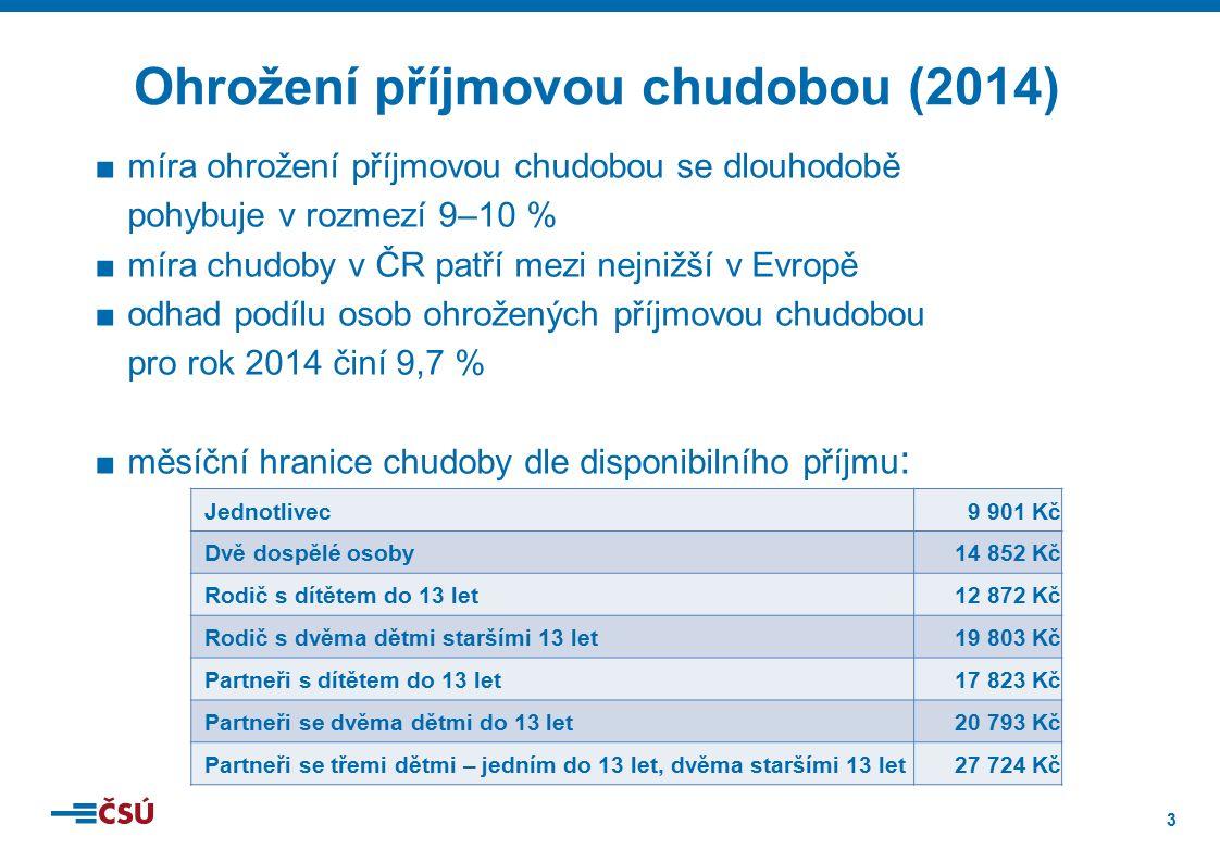 3 ■míra ohrožení příjmovou chudobou se dlouhodobě pohybuje v rozmezí 9–10 % ■míra chudoby v ČR patří mezi nejnižší v Evropě ■odhad podílu osob ohrožených příjmovou chudobou pro rok 2014 činí 9,7 % ■měsíční hranice chudoby dle disponibilního příjmu : Ohrožení příjmovou chudobou (2014) Jednotlivec9 901 Kč Dvě dospělé osoby14 852 Kč Rodič s dítětem do 13 let12 872 Kč Rodič s dvěma dětmi staršími 13 let19 803 Kč Partneři s dítětem do 13 let17 823 Kč Partneři se dvěma dětmi do 13 let20 793 Kč Partneři se třemi dětmi – jedním do 13 let, dvěma staršími 13 let27 724 Kč