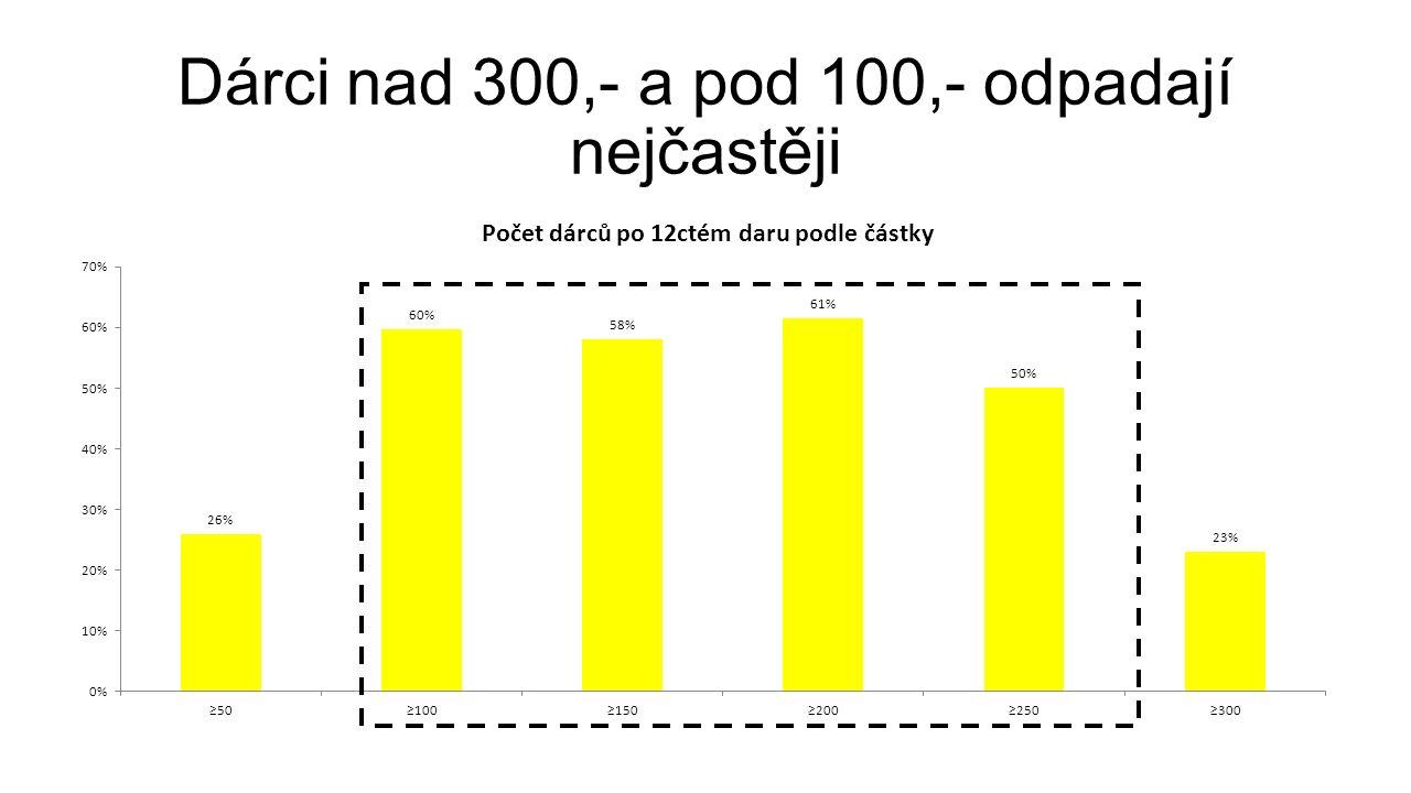 Dárci nad 300,- a pod 100,- odpadají nejčastěji
