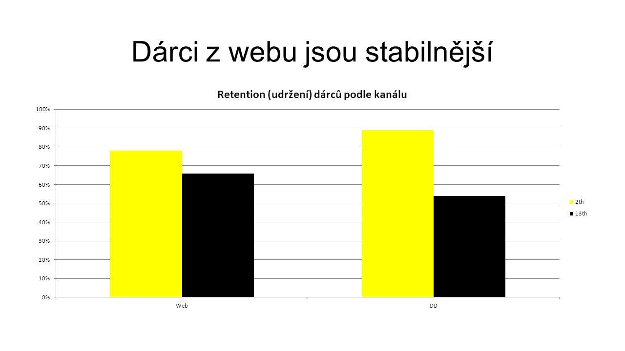 Dárci z webu jsou stabilnější