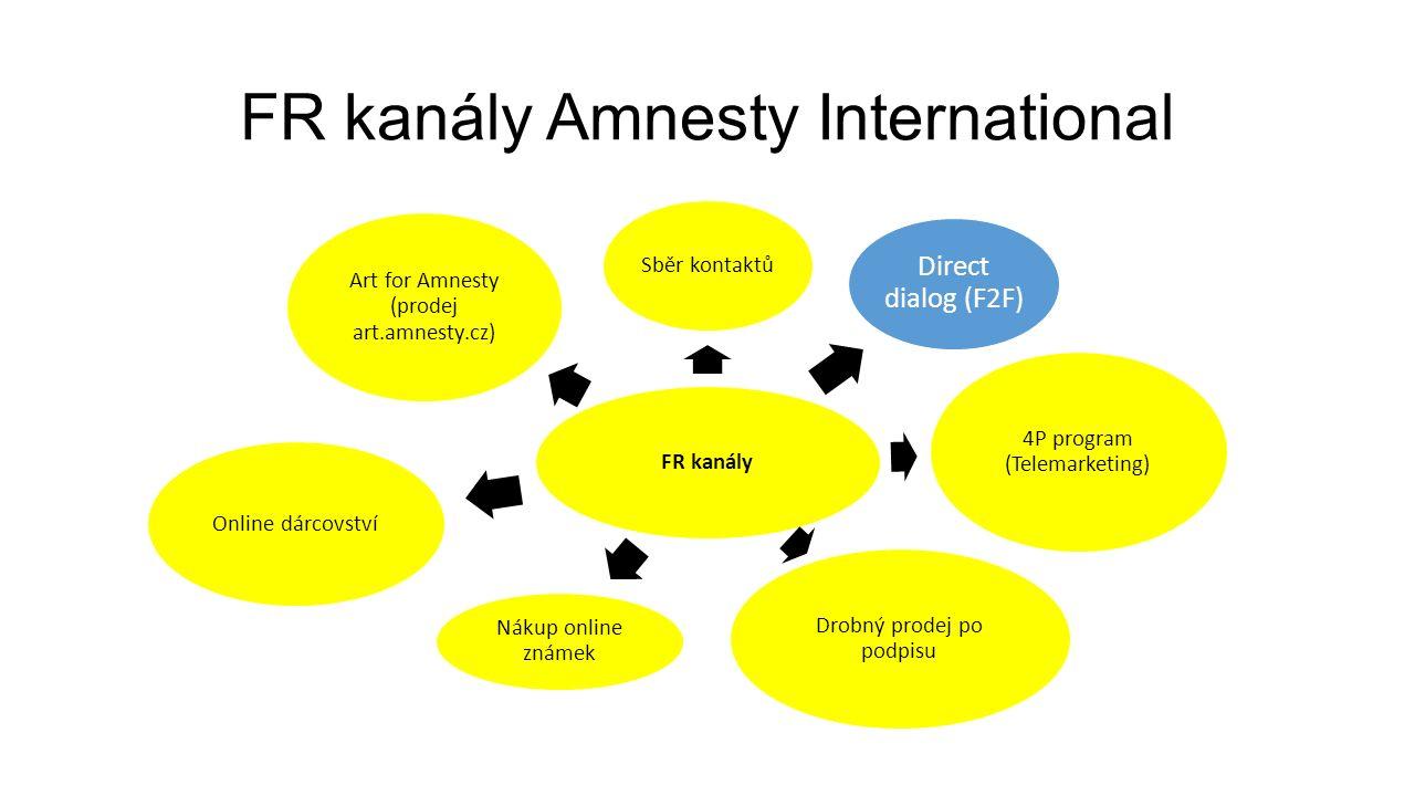 FR kanály Amnesty International FR kanály Sběr kontaktů Direct dialog (F2F) 4P program (Telemarketing) Drobný prodej po podpisu Nákup online známek Online dárcovství Art for Amnesty (prodej art.amnesty.cz)
