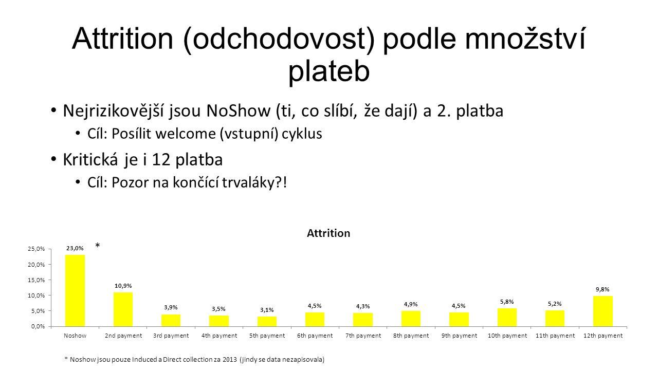 Attrition (odchodovost) podle množství plateb Nejrizikovější jsou NoShow (ti, co slíbí, že dají) a 2.