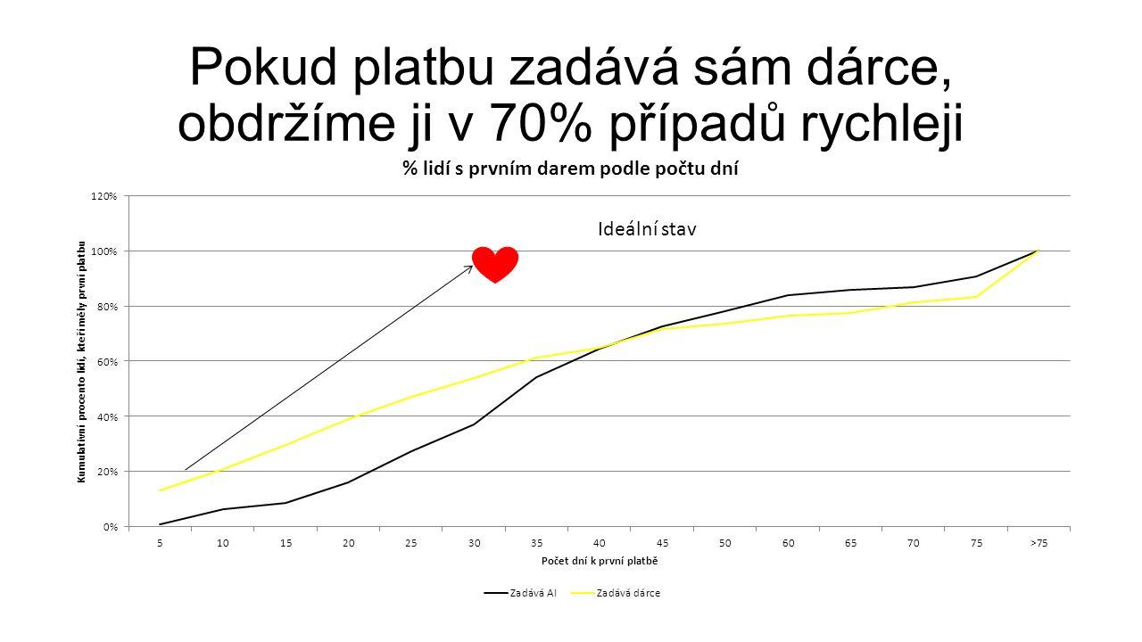 Pokud platbu zadává sám dárce, obdržíme ji v 70% případů rychleji Ideální stav