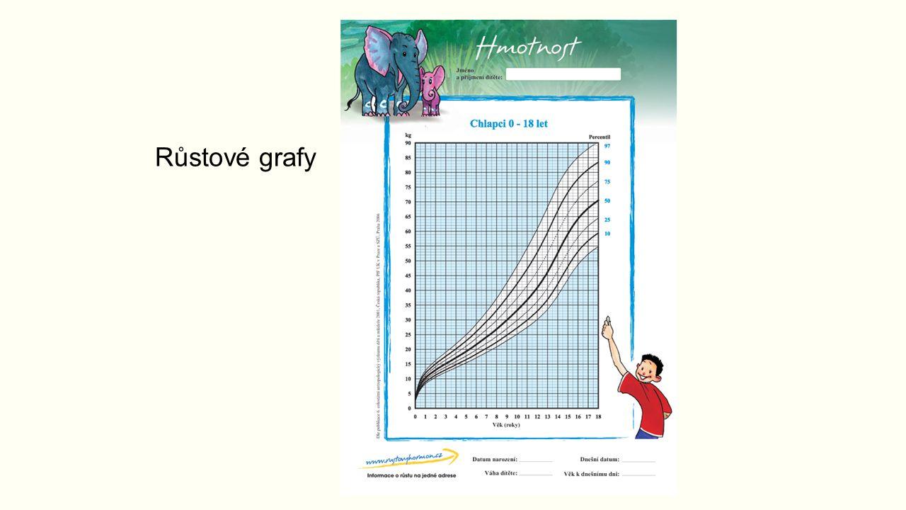 Růstové grafy