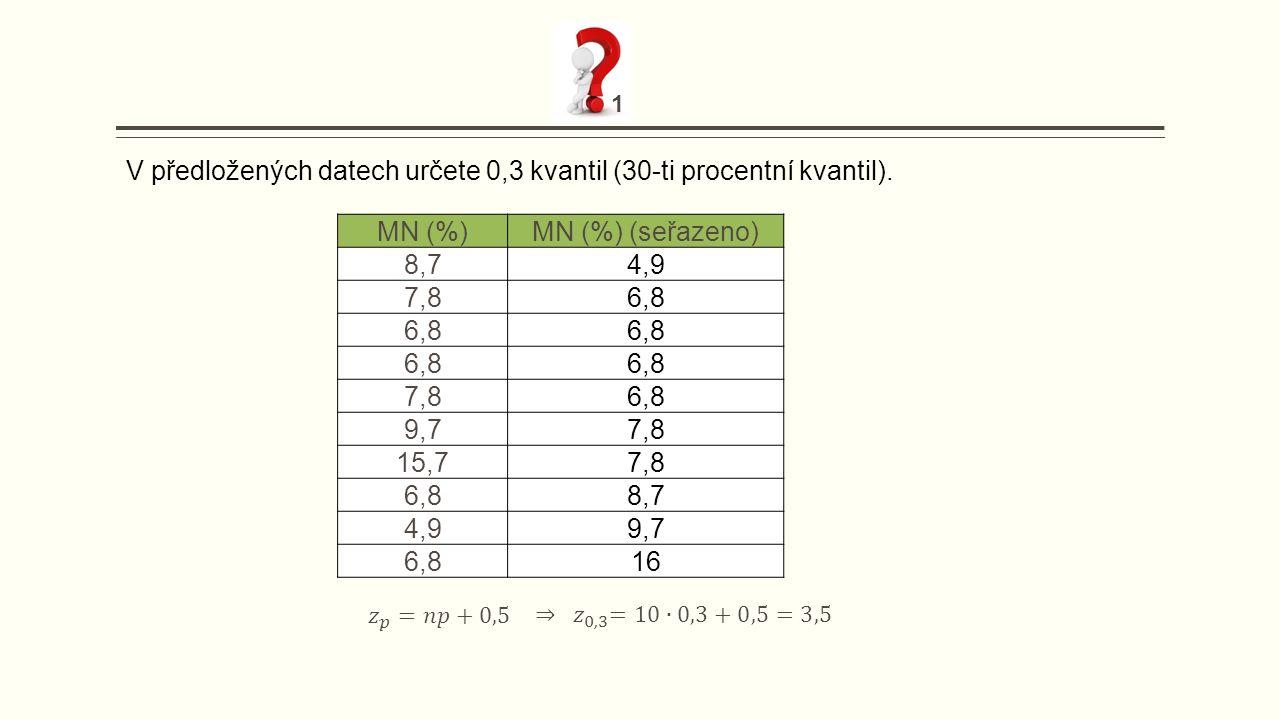 MN (%)MN (%) (seřazeno) 8,74,9 7,86,8 7,86,8 9,77,8 15,77,8 6,88,7 4,99,7 6,816 V předložených datech určete 0,3 kvantil (30-ti procentní kvantil). 1