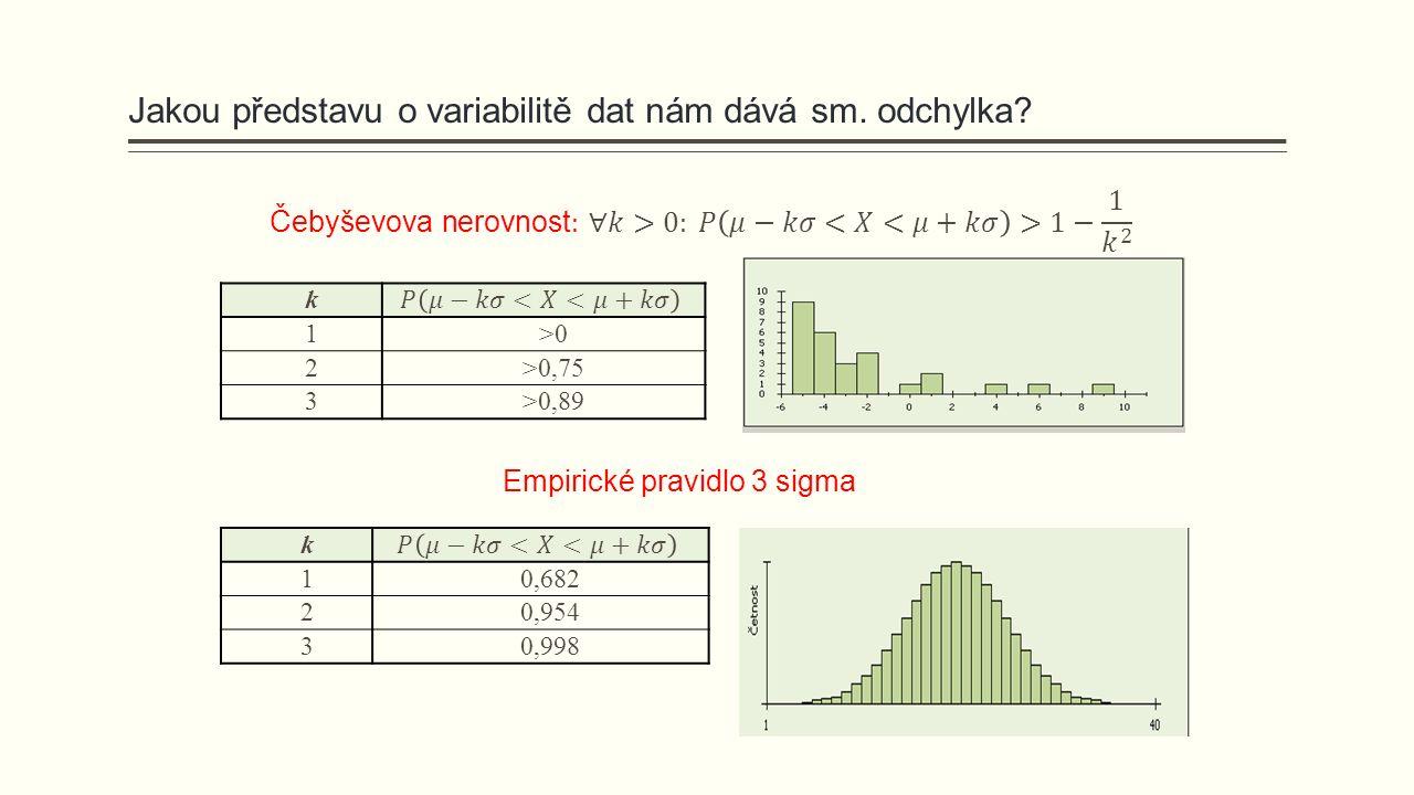 Jakou představu o variabilitě dat nám dává sm. odchylka? Empirické pravidlo 3 sigma k 10,682 20,954 30,998 k 1>0>0 2>0,75 3>0,89