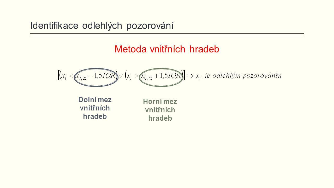 Metoda vnitřních hradeb Dolní mez vnitřních hradeb Horní mez vnitřních hradeb Identifikace odlehlých pozorování