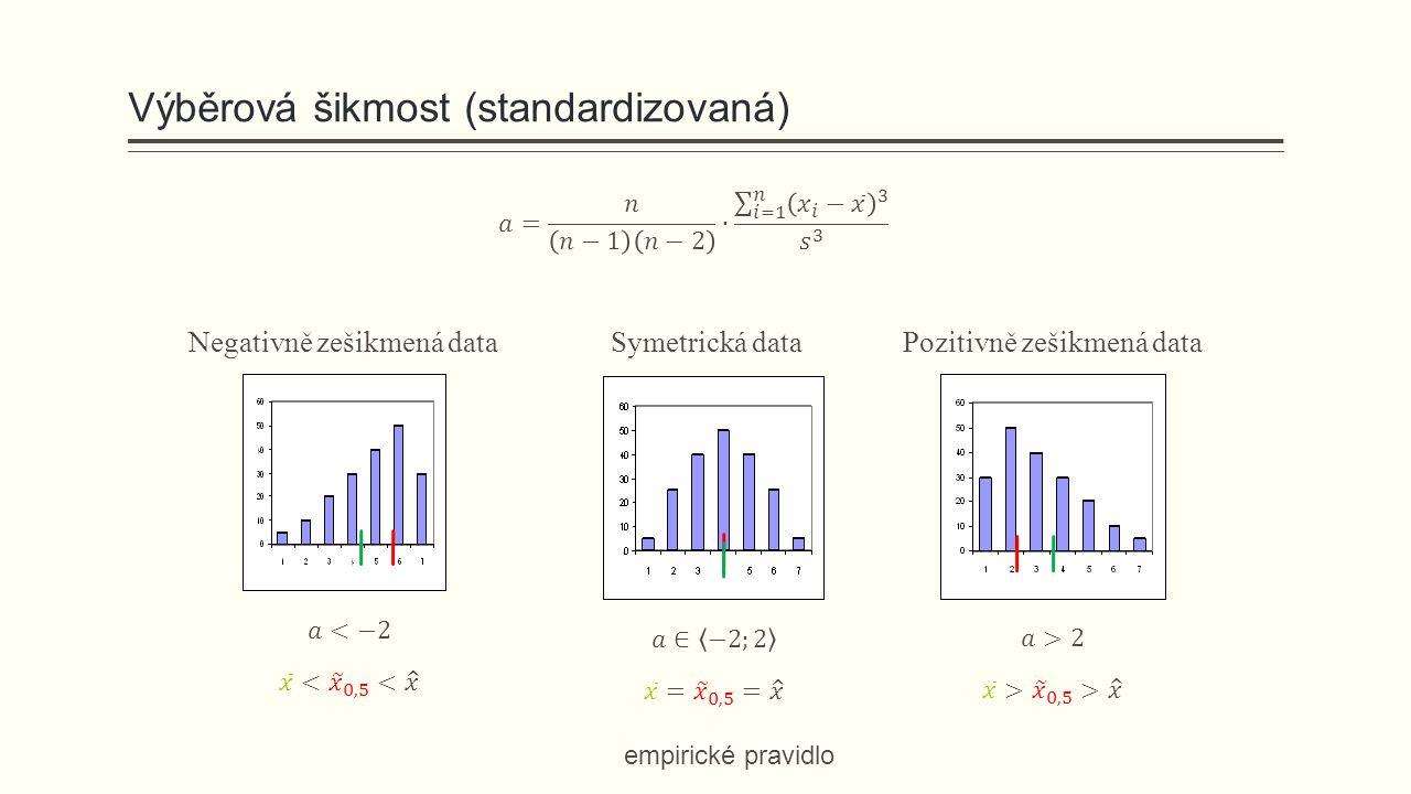 Výběrová šikmost (standardizovaná) Symetrická dataPozitivně zešikmená data Negativně zešikmená data empirické pravidlo