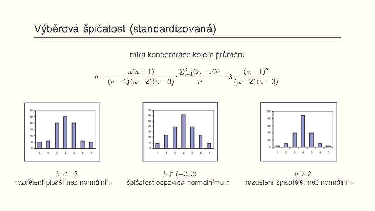Výběrová špičatost (standardizovaná) míra koncentrace kolem průměru