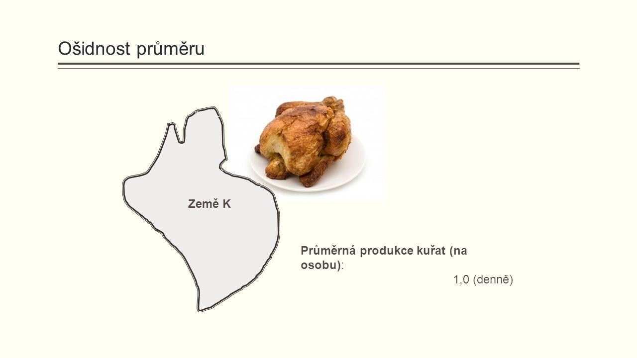 Ošidnost průměru Země K Průměrná produkce kuřat (na osobu): 1,0 (denně)