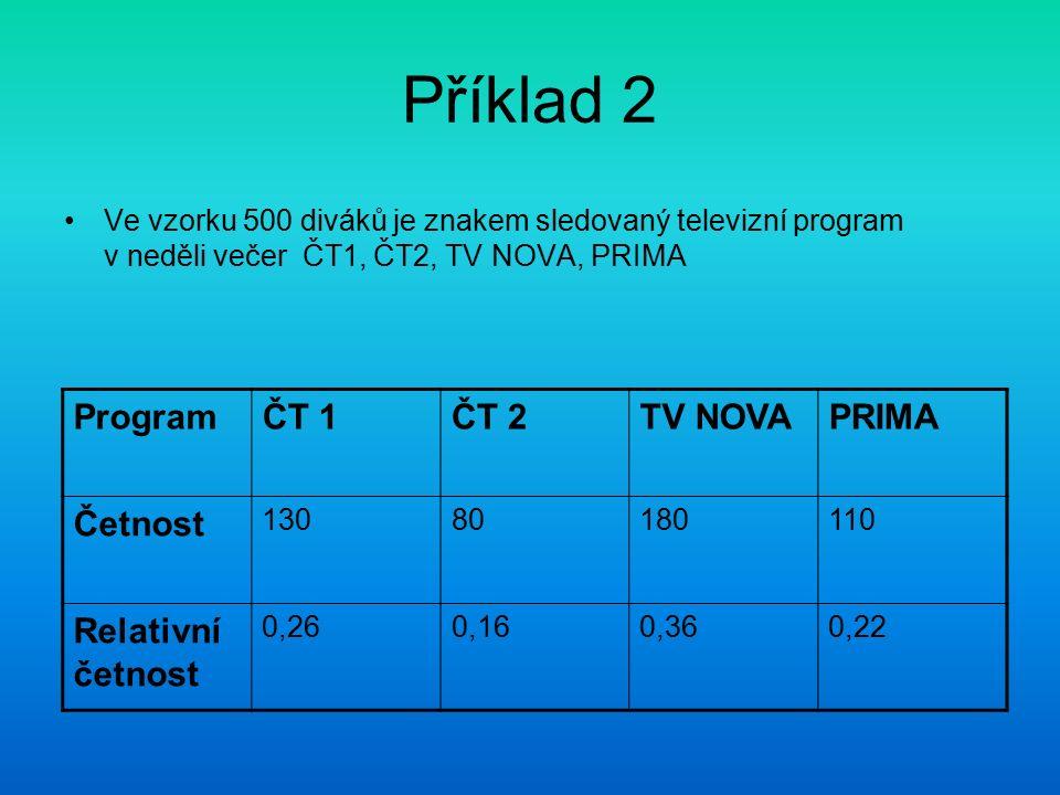 Příklad 2 Ve vzorku 500 diváků je znakem sledovaný televizní program v neděli večer ČT1, ČT2, TV NOVA, PRIMA ProgramČT 1ČT 2TV NOVAPRIMA Četnost 13080
