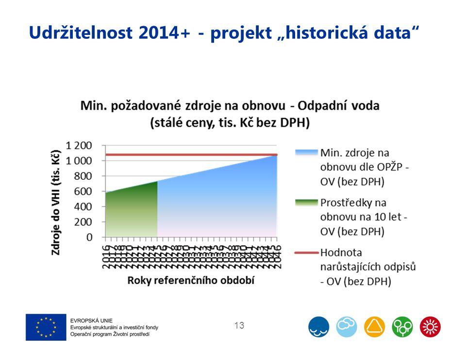 """Udržitelnost 2014+ - projekt """"historická data 13"""